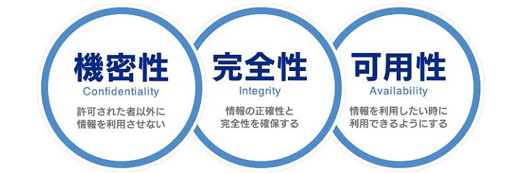 福岡のインフィニティが自社運営するBCPプライベートサーバーは、あなたの基幹業務システムの安定稼働と、情報セキュリティの3要素(情報資産の機密性・完全性・可用性)の維持保全で、業務データ資産を維持保全し、事業価値を高めます。