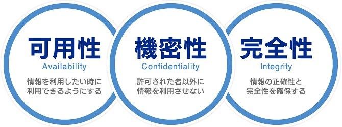 情報の機密性・完全性・可用性の確保